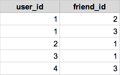 This is how our friends_users table should look at this point.